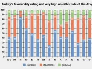 Φωτογραφία για Μόνο 17% των Τούρκων βλεπουν θετικά την Ελλάδα!