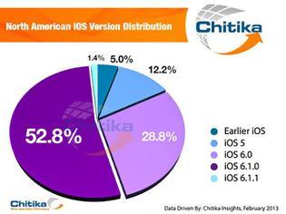Φωτογραφία για Το 83% έχει περάσει στο ios 6