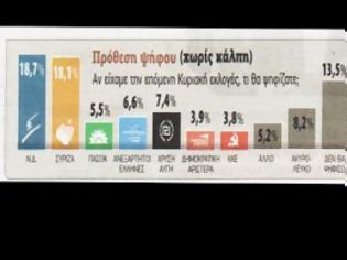 Φωτογραφία για Μπροστά η ΝΔ - Σε απόσταση αναπνοής ο ΣΥΡΙΖΑ