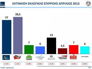 Φωτογραφία για Δημοσκόπηση VPRC> Προβάδισμα ΣΥΡΙΖΑ με 2,5 μονάδες, τρίτο κόμμα η Χρυσή Αυγή...!!!