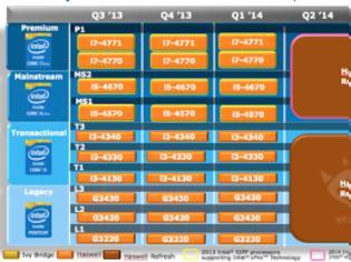 Φωτογραφία για .Νέοι Pentium, Core i3 και Core i7 επεξεργαστές από την Intel