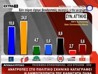 Φωτογραφία για Δημοσκόπηση Πάνα απο το πανεπιστήμιο Αθηνών - Καταρρέει η ΝΔ, σταθερά τρίτη η Χρυσή Αυγή