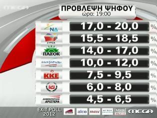 Φωτογραφία για Exit poll: Συντριβή για ΠΑΣΟΚ-ΝΔ, μάχη για τη 2η θέση ο ΣΥΡΙΖΑ, 6-8% Χρυσή Αυγή