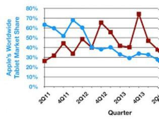 Φωτογραφία για Πτώση πωλήσεων για tablets, με σημαντική μείωση για την Apple