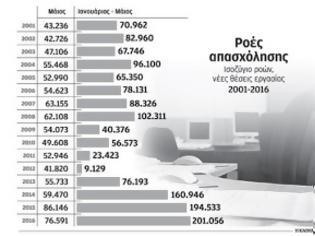 Φωτογραφία για Αύξηση της μισθωτής απασχόλησης κατά 200.000 το α΄ πεντάμηνο