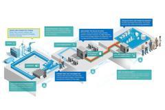 Τα νέα chips της Intel προωθούν το Internet of Things