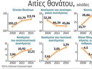 Φωτογραφία για Αυξήθηκαν οι θάνατοι από καρκίνο στην Ελλάδα