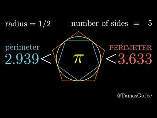 Φωτογραφία για Προσεγγίζοντας το π με κανονικά πολύγωνα