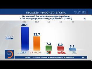Φωτογραφία για Δημοσκόπηση Alco: Η διαφορά ΝΔ - ΣΥΡΙΖΑ – Πώς αντιμετωπίζουν οι πολίτες τα νέα μέτρα
