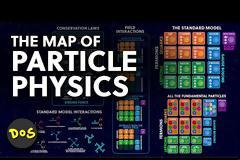 Ο χάρτης των Στοιχειωδών Σωματιδίων. Το Καθιερωμένο Πρότυπο