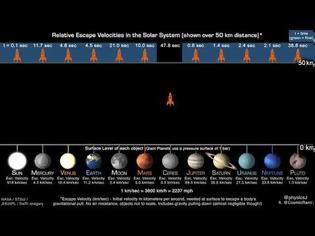 Φωτογραφία για Ταχύτητες διαφυγής από πλανήτες του ηλιακού μας συστήματος